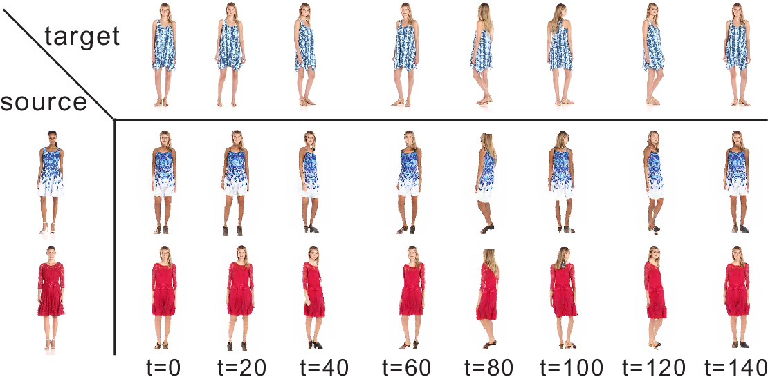 Figure 2 for Unsupervised Pose Flow Learning for Pose Guided Synthesis