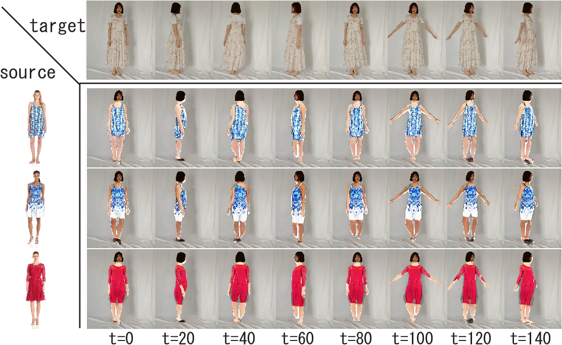Figure 3 for Unsupervised Pose Flow Learning for Pose Guided Synthesis