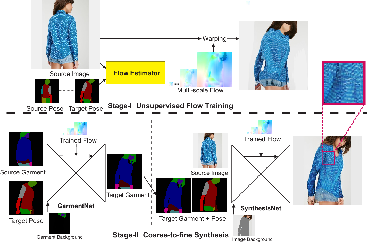 Figure 4 for Unsupervised Pose Flow Learning for Pose Guided Synthesis