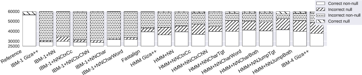Figure 2 for Neural Baselines for Word Alignment