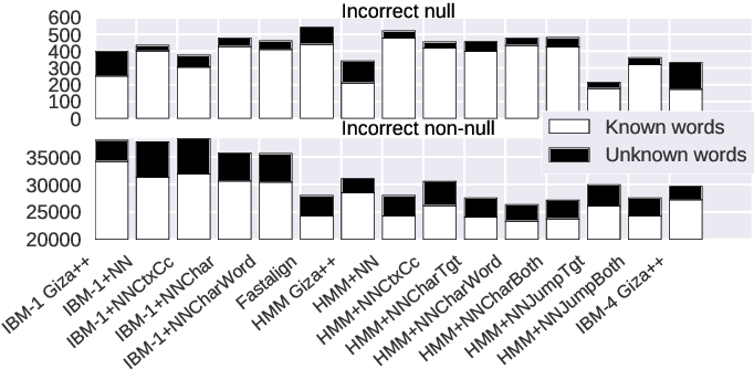 Figure 4 for Neural Baselines for Word Alignment