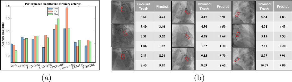Figure 4 for Direct Quantification for Coronary Artery Stenosis Using Multiview Learning