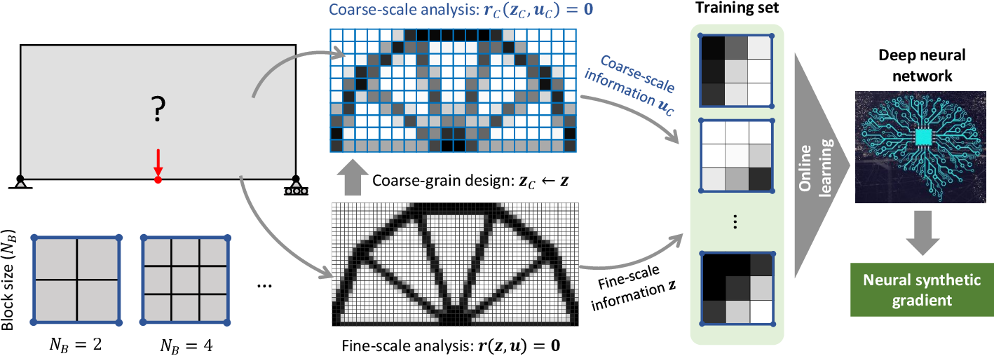Figure 1 for Speeding up Computational Morphogenesis with Online Neural Synthetic Gradients