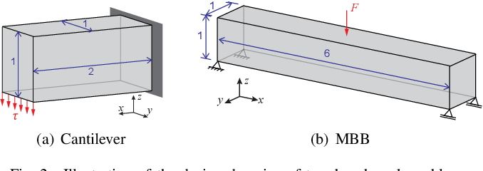 Figure 2 for Speeding up Computational Morphogenesis with Online Neural Synthetic Gradients