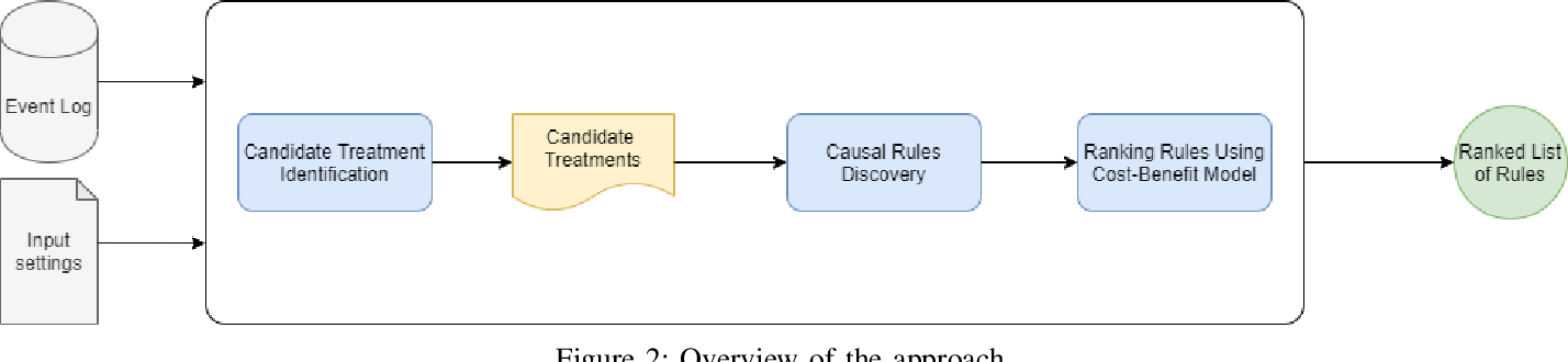 Figure 1 for Process Mining Meets Causal Machine Learning: Discovering Causal Rules from Event Logs