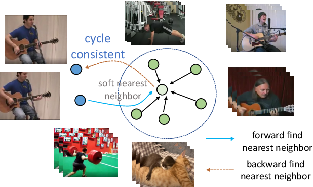 Figure 1 for Contrastive Learning of Image Representations with Cross-Video Cycle-Consistency