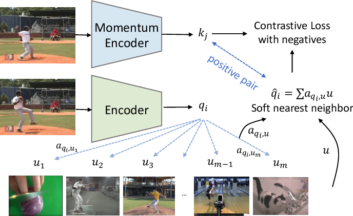 Figure 3 for Contrastive Learning of Image Representations with Cross-Video Cycle-Consistency