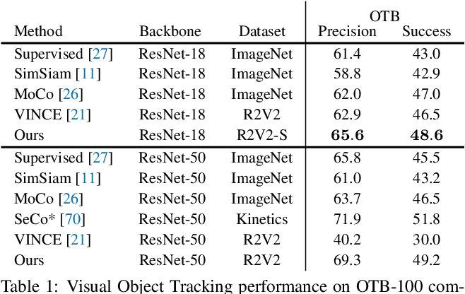 Figure 2 for Contrastive Learning of Image Representations with Cross-Video Cycle-Consistency