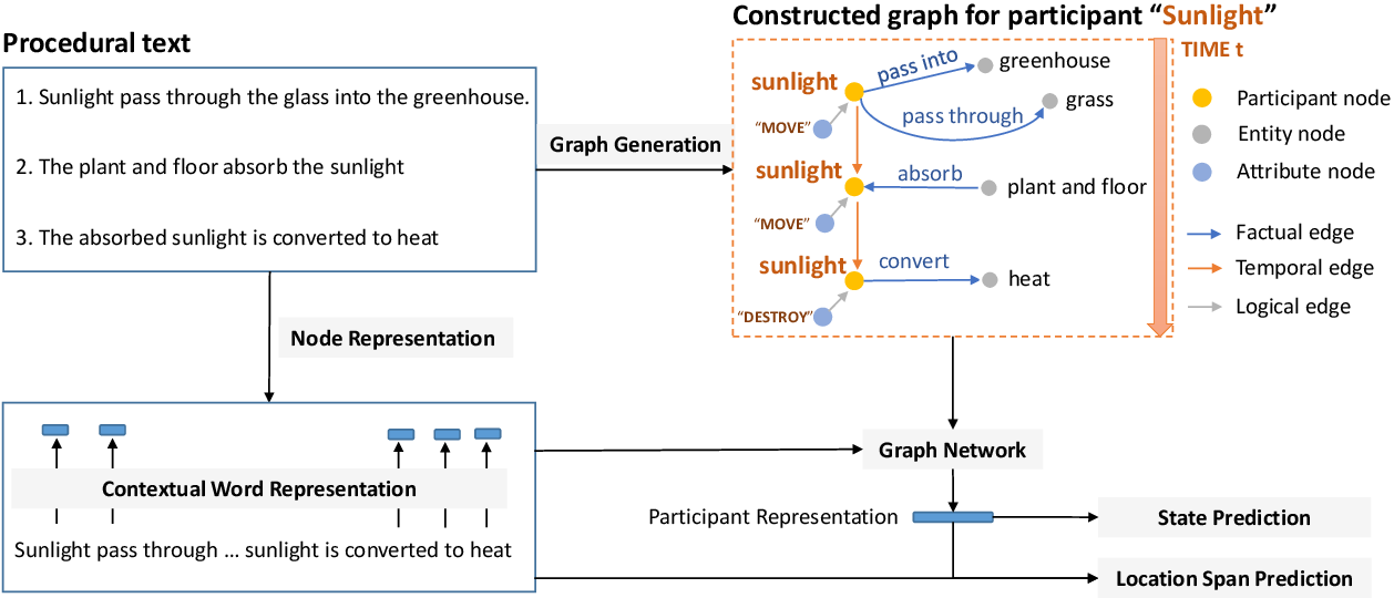 Figure 2 for A Heterogeneous Graph with Factual, Temporal and Logical Knowledge for Question Answering Over Dynamic Contexts