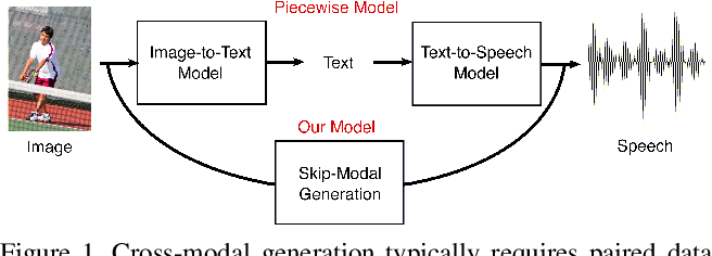 Figure 1 for Unpaired Image-to-Speech Synthesis with Multimodal Information Bottleneck