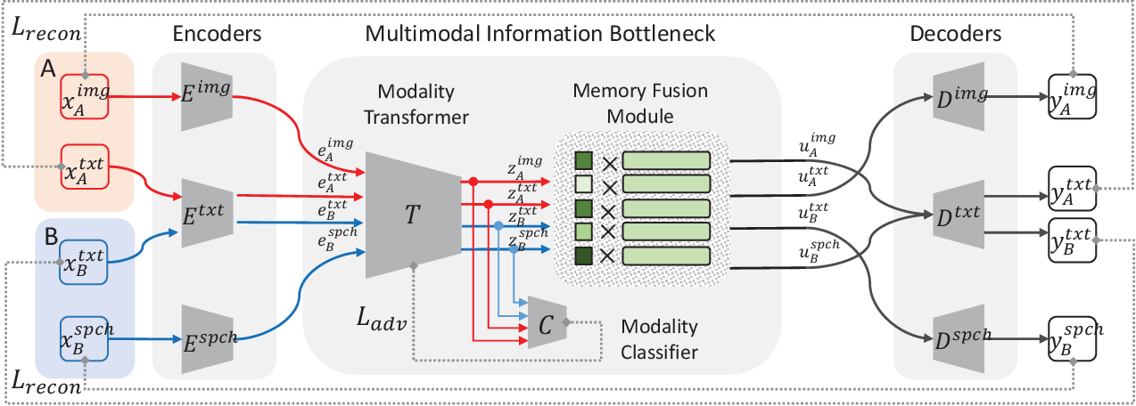 Figure 3 for Unpaired Image-to-Speech Synthesis with Multimodal Information Bottleneck