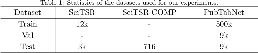 Figure 2 for Split, embed and merge: An accurate table structure recognizer