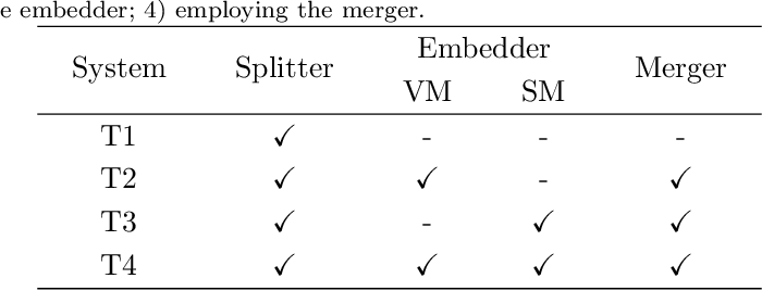 Figure 4 for Split, embed and merge: An accurate table structure recognizer