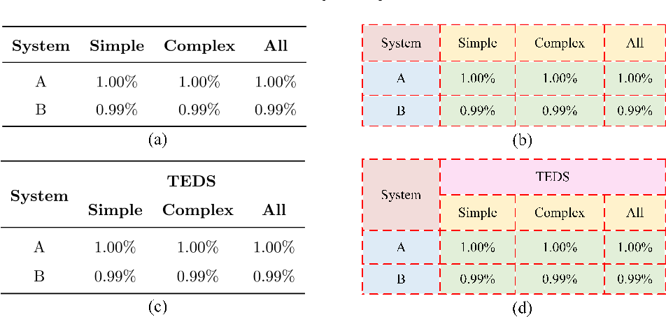 Figure 1 for Split, embed and merge: An accurate table structure recognizer