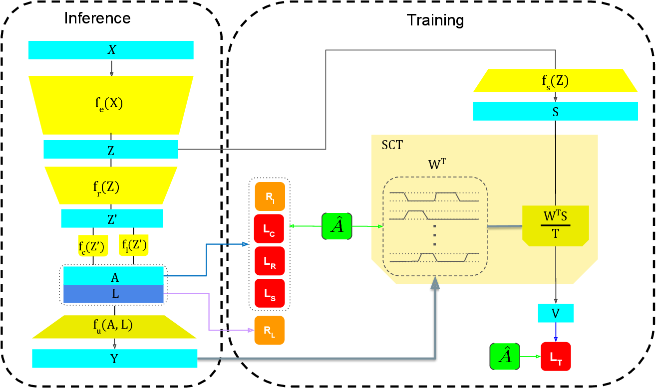Figure 2 for SCT: Set Constrained Temporal Transformer for Set Supervised Action Segmentation