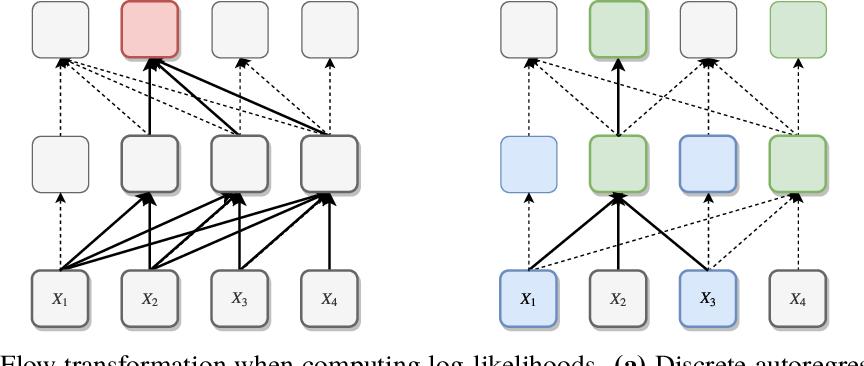 Figure 1 for Discrete Flows: Invertible Generative Models of Discrete Data
