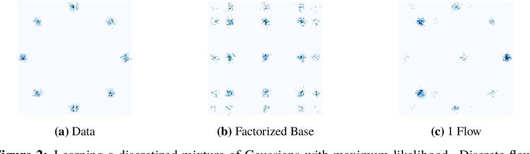 Figure 3 for Discrete Flows: Invertible Generative Models of Discrete Data
