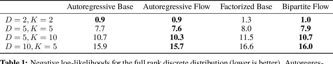 Figure 2 for Discrete Flows: Invertible Generative Models of Discrete Data