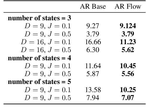 Figure 4 for Discrete Flows: Invertible Generative Models of Discrete Data