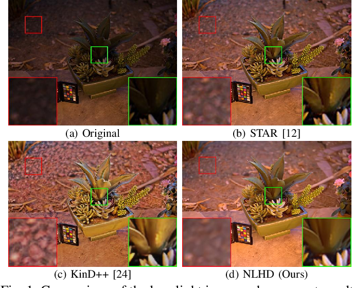 Figure 1 for NLHD: A Pixel-Level Non-Local Retinex Model for Low-Light Image Enhancement