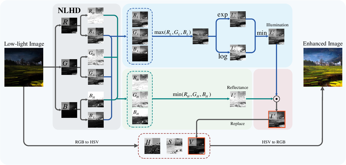 Figure 4 for NLHD: A Pixel-Level Non-Local Retinex Model for Low-Light Image Enhancement