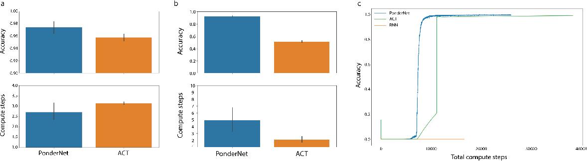Figure 1 for PonderNet: Learning to Ponder