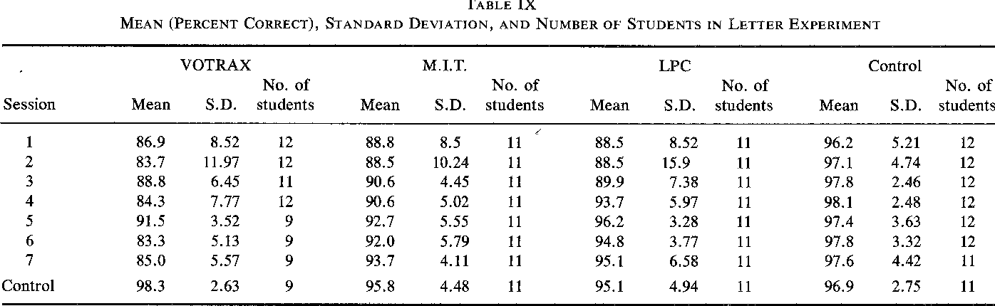Current Trends In Computer Assisted Instruction Semantic Scholar
