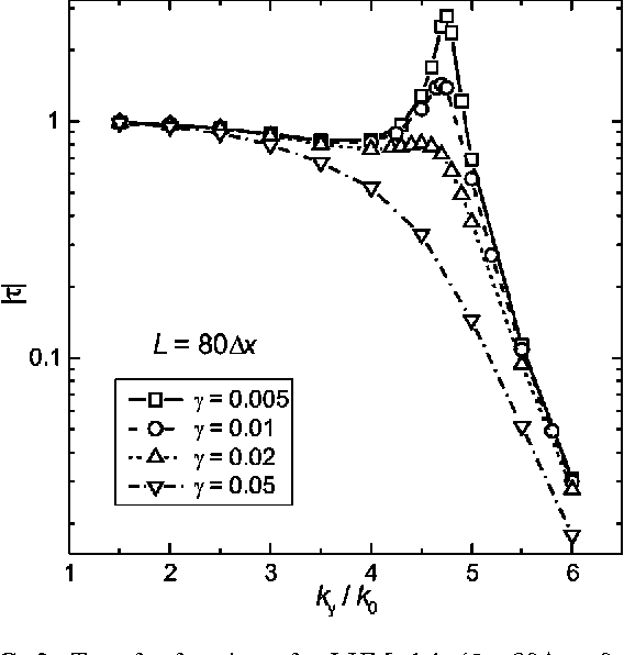 FIG. 2. Transfer function of a LHM slab (L580Dx'0.14l0) for different values of g, ranging from 0.005 to 0.05, as a function of normalized transverse wave number ky /k0.