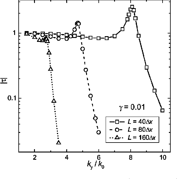 FIG. 3. Transfer function for LHM slabs ~g50.01 for all! of different thicknesses as a function of normalized transverse wave number ky /k0.
