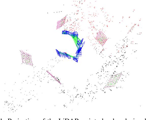 Figure 1 for Spatiotemporal Decoupling Based LiDAR-Camera Calibration under Arbitrary Configurations