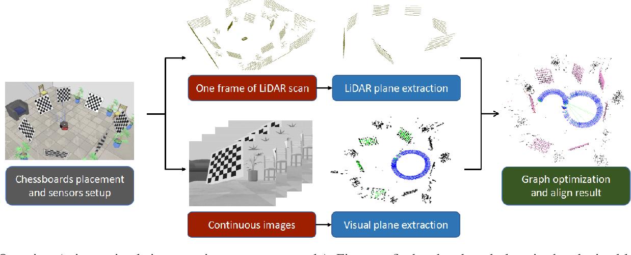Figure 2 for Spatiotemporal Decoupling Based LiDAR-Camera Calibration under Arbitrary Configurations