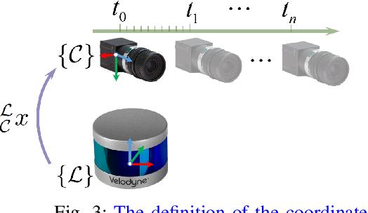 Figure 3 for Spatiotemporal Decoupling Based LiDAR-Camera Calibration under Arbitrary Configurations