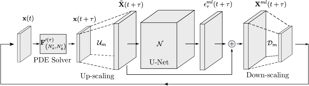 Figure 1 for Using Machine Learning to Augment Coarse-Grid Computational Fluid Dynamics Simulations