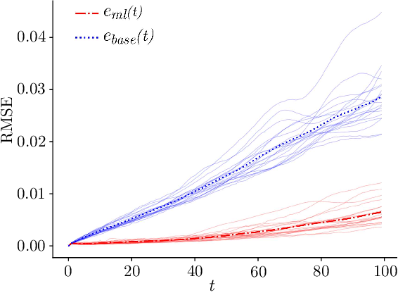 Figure 2 for Using Machine Learning to Augment Coarse-Grid Computational Fluid Dynamics Simulations