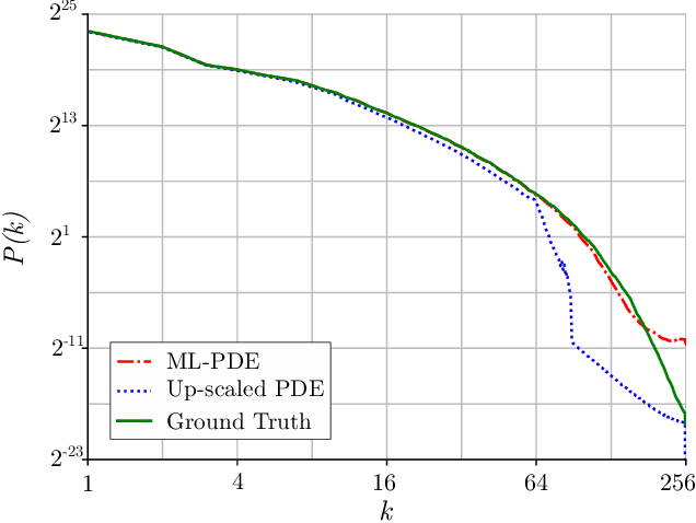 Figure 3 for Using Machine Learning to Augment Coarse-Grid Computational Fluid Dynamics Simulations