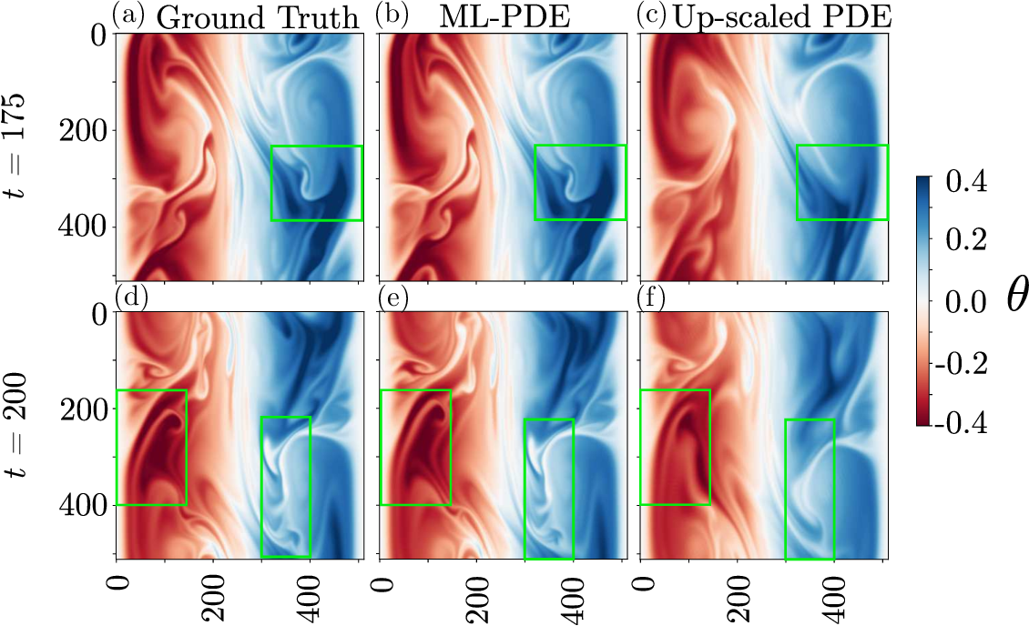 Figure 4 for Using Machine Learning to Augment Coarse-Grid Computational Fluid Dynamics Simulations