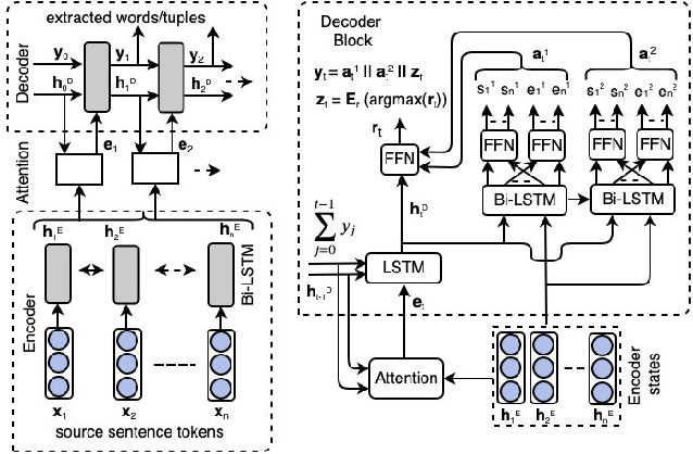 Figure 2 for Effective Modeling of Encoder-Decoder Architecture for Joint Entity and Relation Extraction