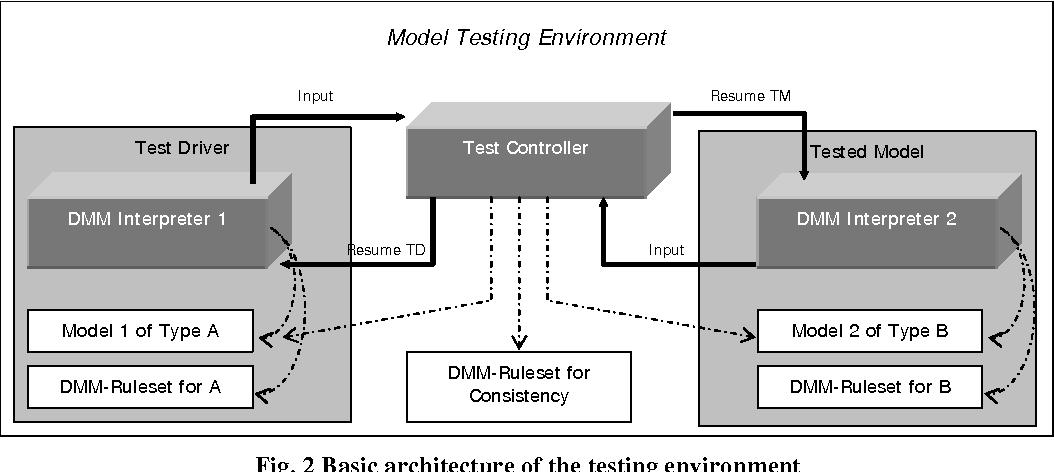 Testing The Consistency Of Dynamic Uml Diagrams Semantic Scholar