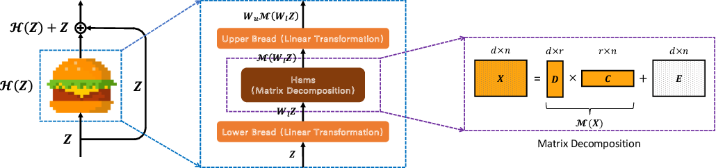Figure 1 for Is Attention Better Than Matrix Decomposition?