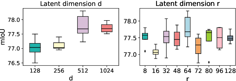 Figure 3 for Is Attention Better Than Matrix Decomposition?