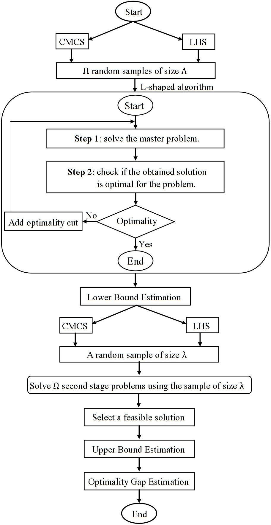 A sample average approximation method for disassembly line figure 3 pooptronica Choice Image