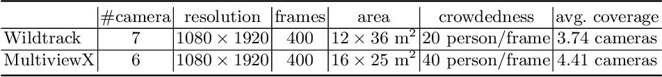 Figure 2 for Multiview Detection with Feature Perspective Transformation