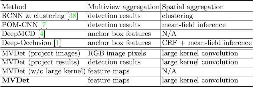 Figure 4 for Multiview Detection with Feature Perspective Transformation