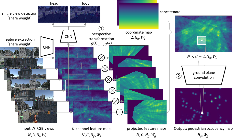Figure 3 for Multiview Detection with Feature Perspective Transformation