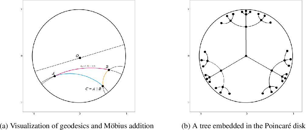 Figure 1 for Hyperbolic Interaction Model For Hierarchical Multi-Label Classification