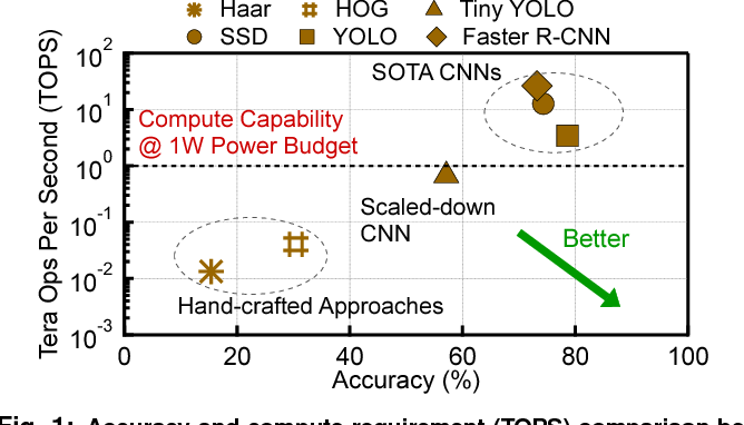 Figure 1 for Euphrates: Algorithm-SoC Co-Design for Low-Power Mobile Continuous Vision