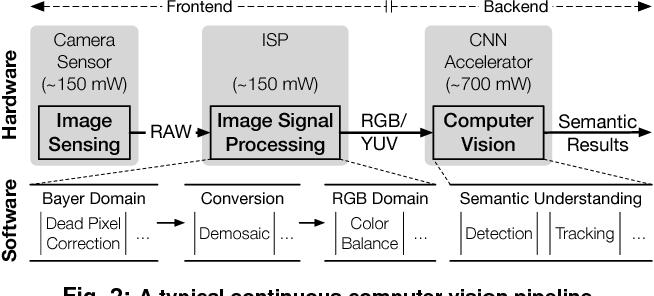 Figure 3 for Euphrates: Algorithm-SoC Co-Design for Low-Power Mobile Continuous Vision