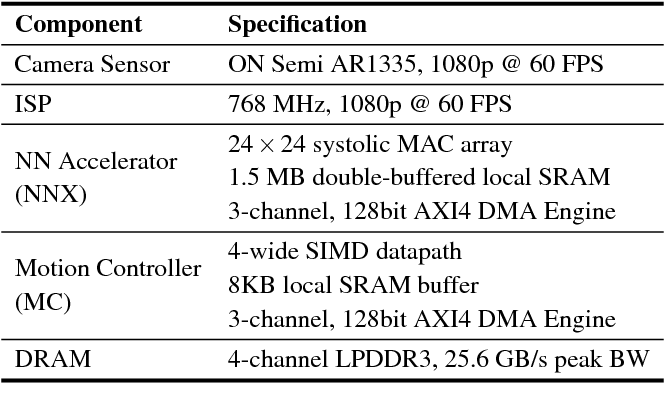 Figure 2 for Euphrates: Algorithm-SoC Co-Design for Low-Power Mobile Continuous Vision