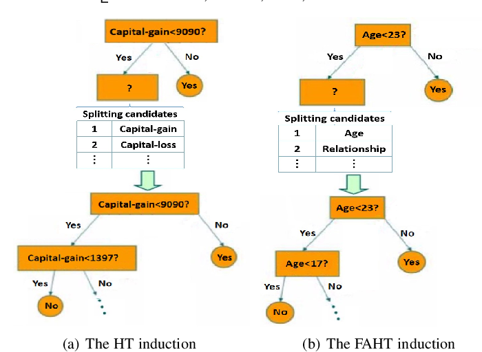 Figure 1 for Online Decision Trees with Fairness