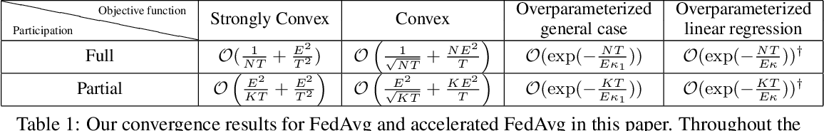 Figure 1 for Federated Learning's Blessing: FedAvg has Linear Speedup